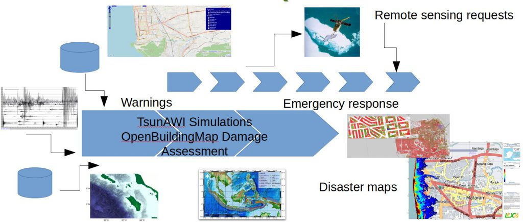 Emergency response system; Earthquake simulator; Tsunami simulator; High performance computing (HPC)