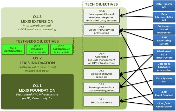Objectives for High performance computing (HPC), Big Data analytics, Cloud computing and services