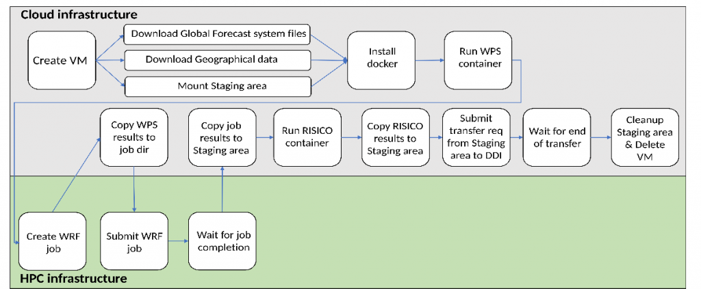 Forest fire prediction and prevention workflow as executed by the orchestrator (source: CIMA, ATOS, LRZ)