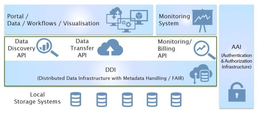 LEXIS Infrastructure highlighting the core components of data management layer, the DDI and API (source: LRZ)