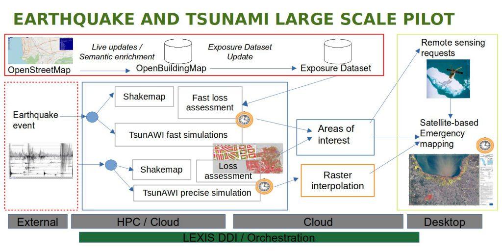 Figure1: The Earthquake and Tsunami workflow