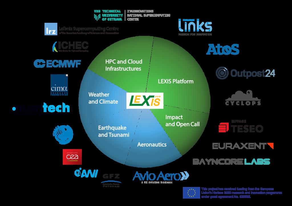 LEXIS partners logo pie